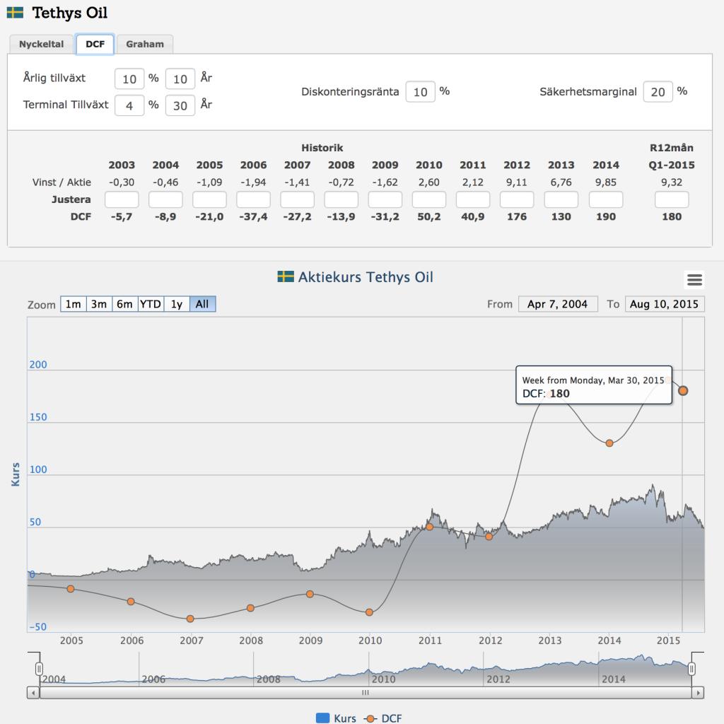 Vågar man verkligen handla Tethys Oil när oljepriset är på dessa nivåer?